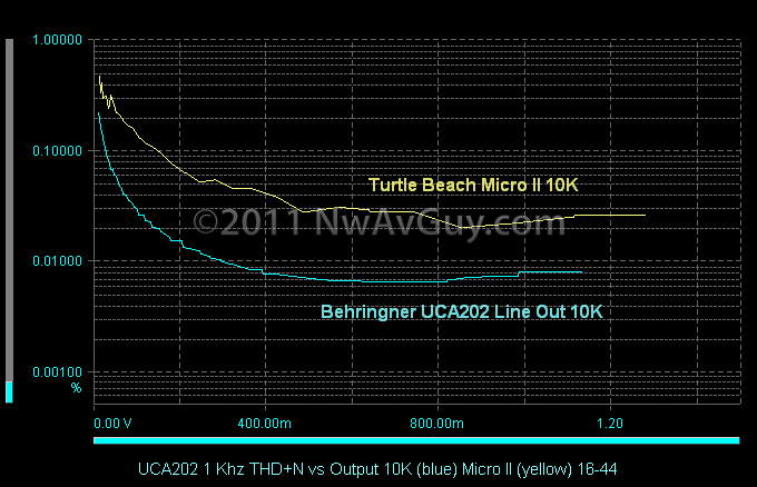 UCA202 1 Khz THD N vs Output 10K (blue) Micro II (yellow) 16-44