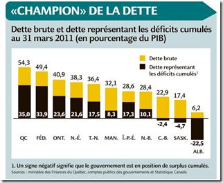 Québec  - Dette brute - 2012-2013