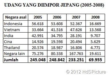 TABEL UDANG YANG DIIMPOR JEPANG (2005-2008)
