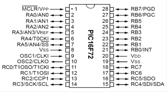 Pin Configuration of PIC16F72.