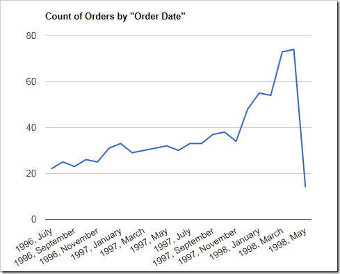 Simple line chart using count of orders by order date.
