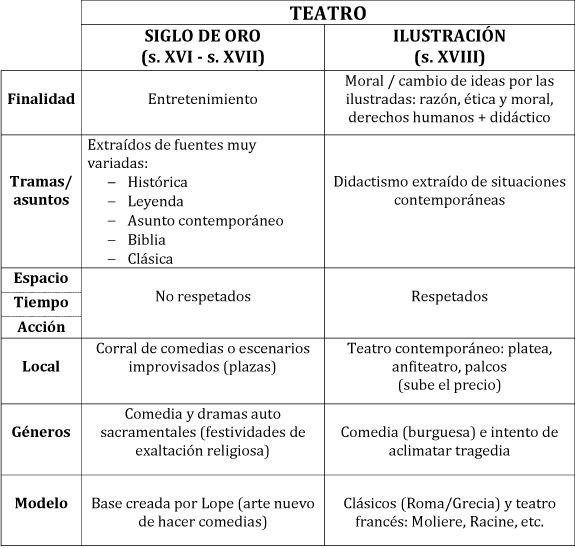 Siglo Oro-Ilustracion (1)
