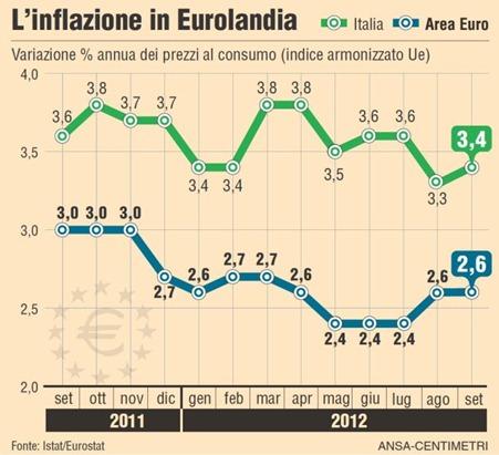 inflazione-italia-investire