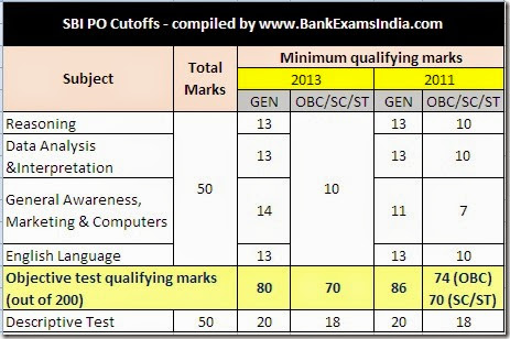sbi previous year PO exam cutoffs,what is the sbi cutoff marks,how much to score in SBI PO exams,minimum qualifying marks for SBI po exam 2014