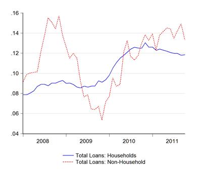 10_loan sectors