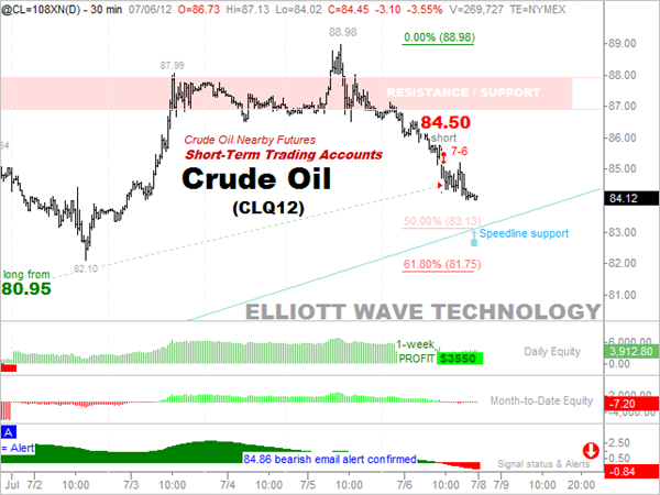 7-6-2012 Crude-Oil 3500 PROFIT short-term accounts
