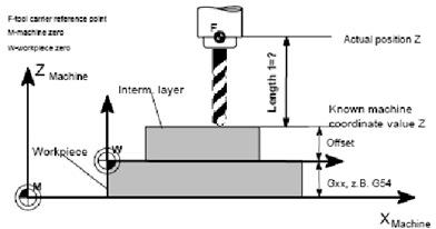 Cara kerja mesin CNC_6