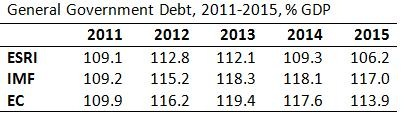 General Government Debt 2011-2015 (2)