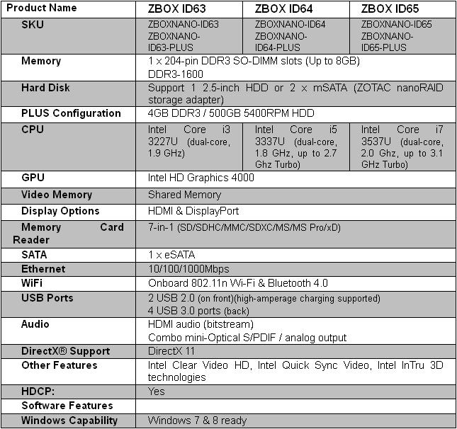 Caracteristicas Zotac Zbox ID63-64-65