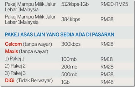 pakej jalur lebar 1Malaysia