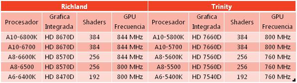 [Evolucion-graficas-AMD2.png]