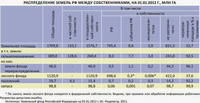 Распределение земель РФ между собственниками