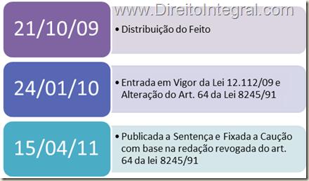 Ação de Despejo. Cronologia. Data da Distribuição, da sentença, e da entrada em vigor da lei 12.112/09