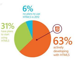 Usage of HTML5