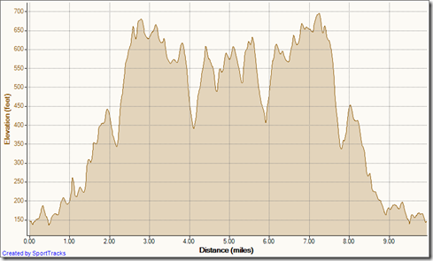 My Activities East Trabuco - Trabuco Ridge outandback 6-27-2012, Elevation - Distance