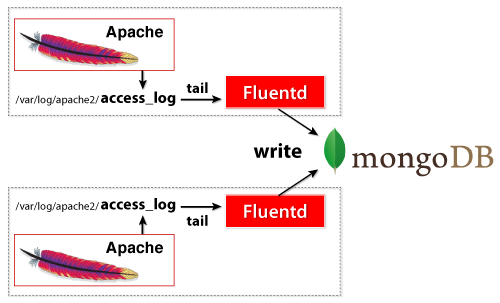 Fluentd MongoDB