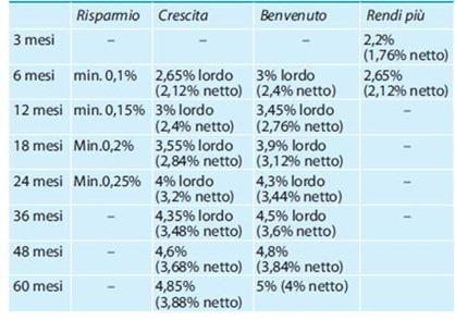 tassi-conto-deposito-mps