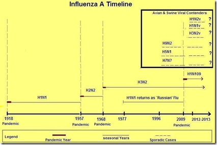 Influenza Timeline 2012