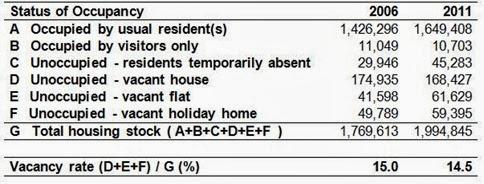 Status of Occupancy