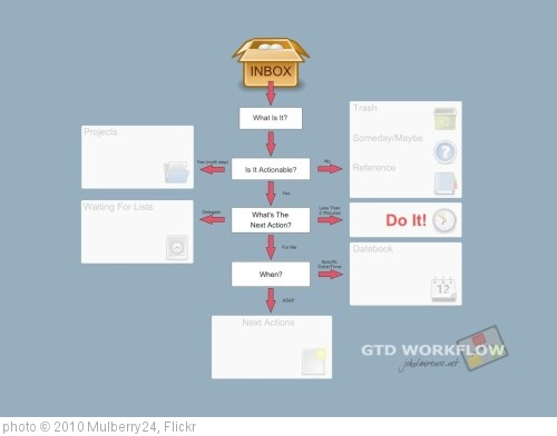 'GTD Workflow' photo (c) 2010, Mulberry24 - license: http://creativecommons.org/licenses/by/2.0/