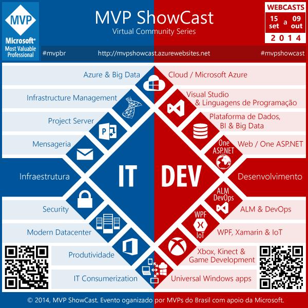 MVP ShowCast 2014