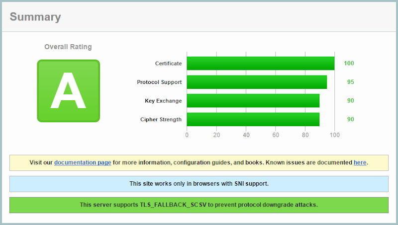 """The CloudFlare certificate rating an """"A"""" on the Qualys SSL Labs report"""