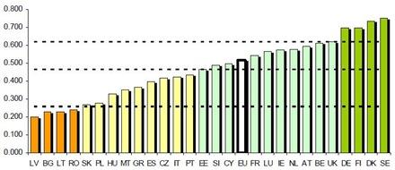 Innovazione nei Paesi Europei 2010 (Inno 2011)