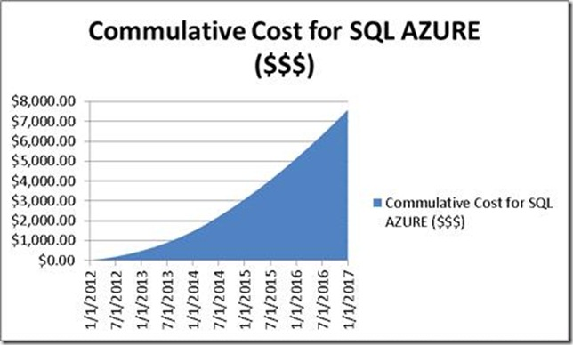 SQL AZURE pricing (PROS | CONS)   How costly is to have SQL Database on a Cloud? SQL AZURE PROS and CONS sql azure pricing Compare SQL Server with SQL Azure