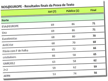 Resultados nos@europe 2fase