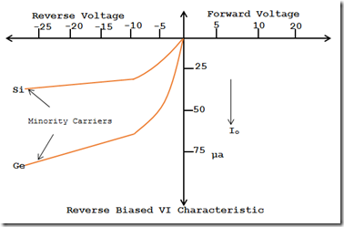 VI Characteristic of Reverse biased PN Junction