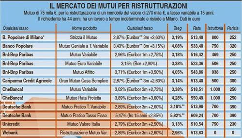 mutuo ristrutturazione incentivi fiscali