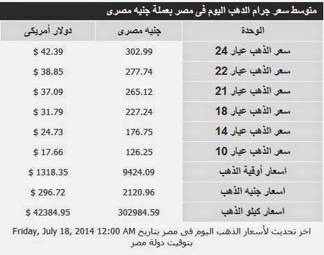 اسعار الذهب اليوم 18/7/2014 img0c1fbe6d49646f310