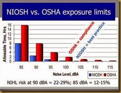 Niosh_OshaNoiseLimits
