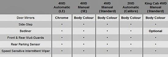 Navara 2013 spesifikasi exterior