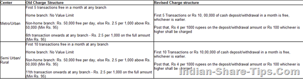 axis bank transaction charges