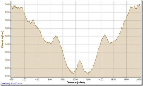 Running Candy Store Loop w- viejo tie 2-18-2013, Elevation - Distance