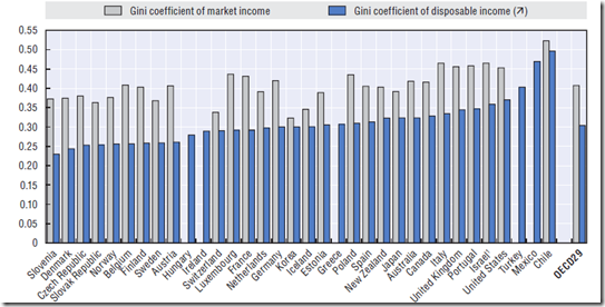 Market incomes are distributed much more unequally than net incomes