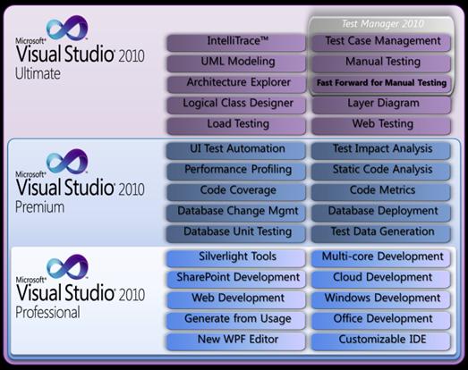 Where To Buy Visual Studio 2010 Premium