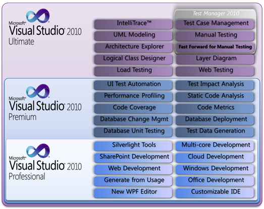Visual Studio Sku