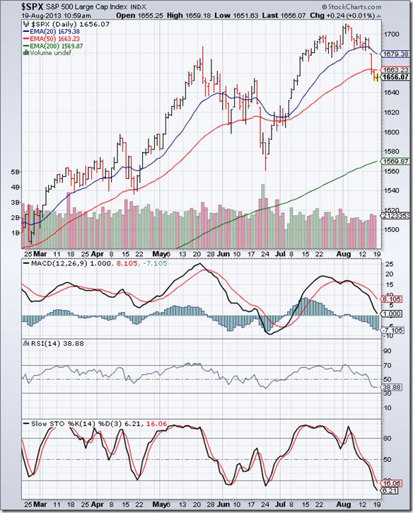 S&P 500_Aug1613