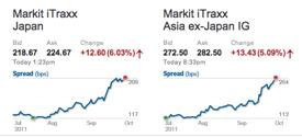 Markit iTraxx Asia Oct4 11