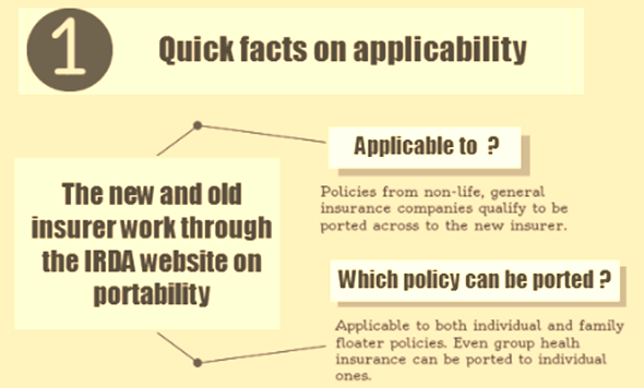 Health insurance portability process