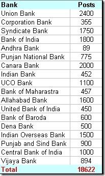 bank jobs 2012