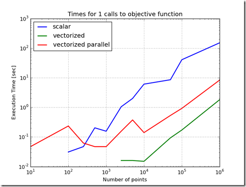 vectorized parallel objective calls