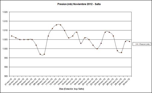Presion (Noviembre 2012)