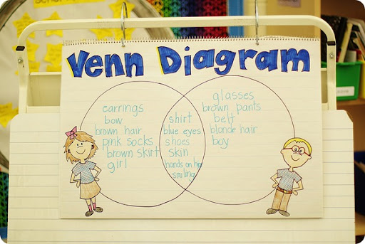 Venn Diagram Venny
