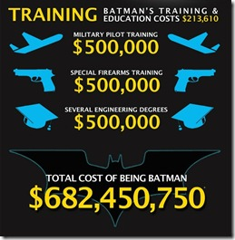 batman training