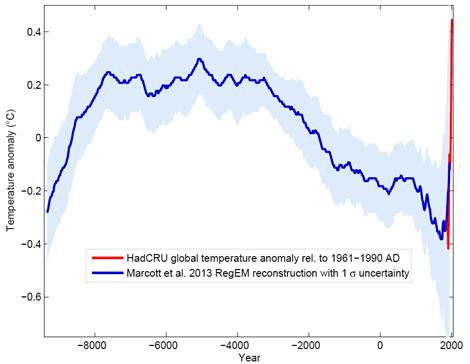 grafik_izmeneniya_temperatury