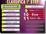La classifica definitiva del 1° STEP