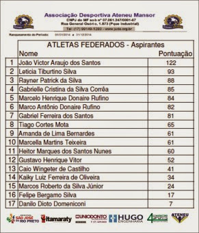 www.judo.org.br - Rank Anual 2014 - Aspirantes - Out-2014